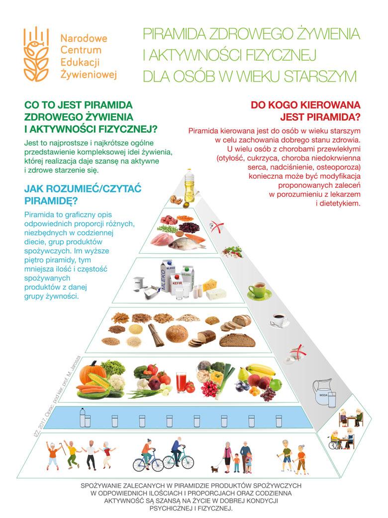 Źródło: Narodowe Centrum Edukacji Żywieniowej NIZP-PZH, www.ncez.pl.